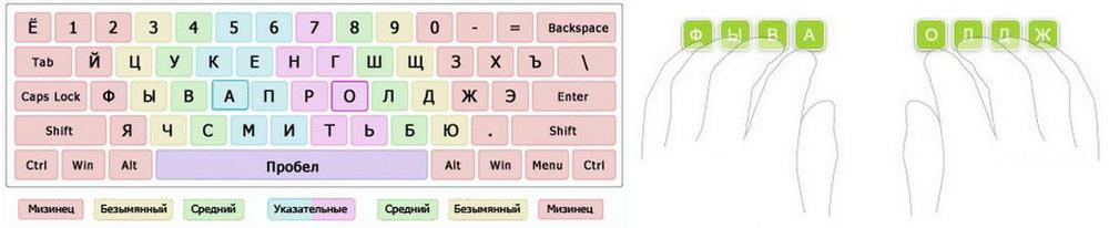 Обучение быстрой печати на клавиатуре