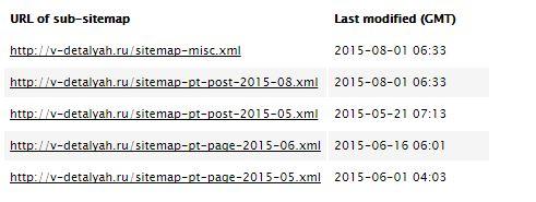 пример sitemap xml
