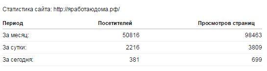 посмотреть чужую статистику на сайте 2ip