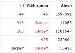 посмотреть статистику сайта конкурента на raskruty