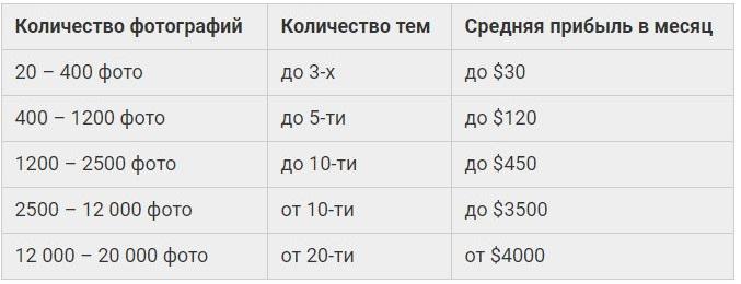 таблица с примерным доходом