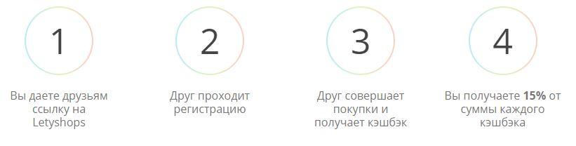 Letyshops партнерская программа