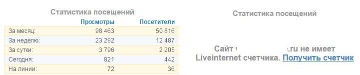 посмотреть статистику чужого сайта расширением