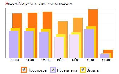 статистика яндекс метрика