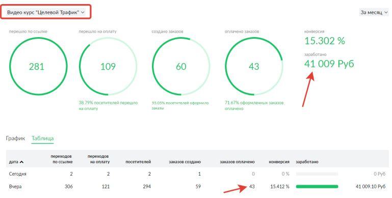 скриншоты с доходами телепро