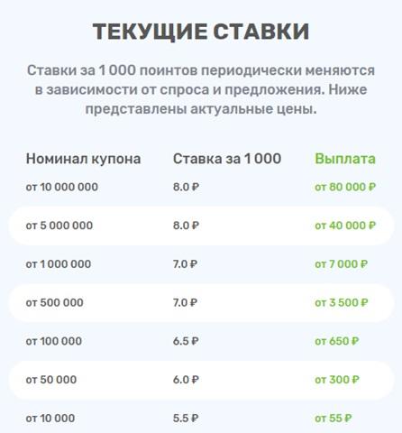 стоимость поинтов на купи купон