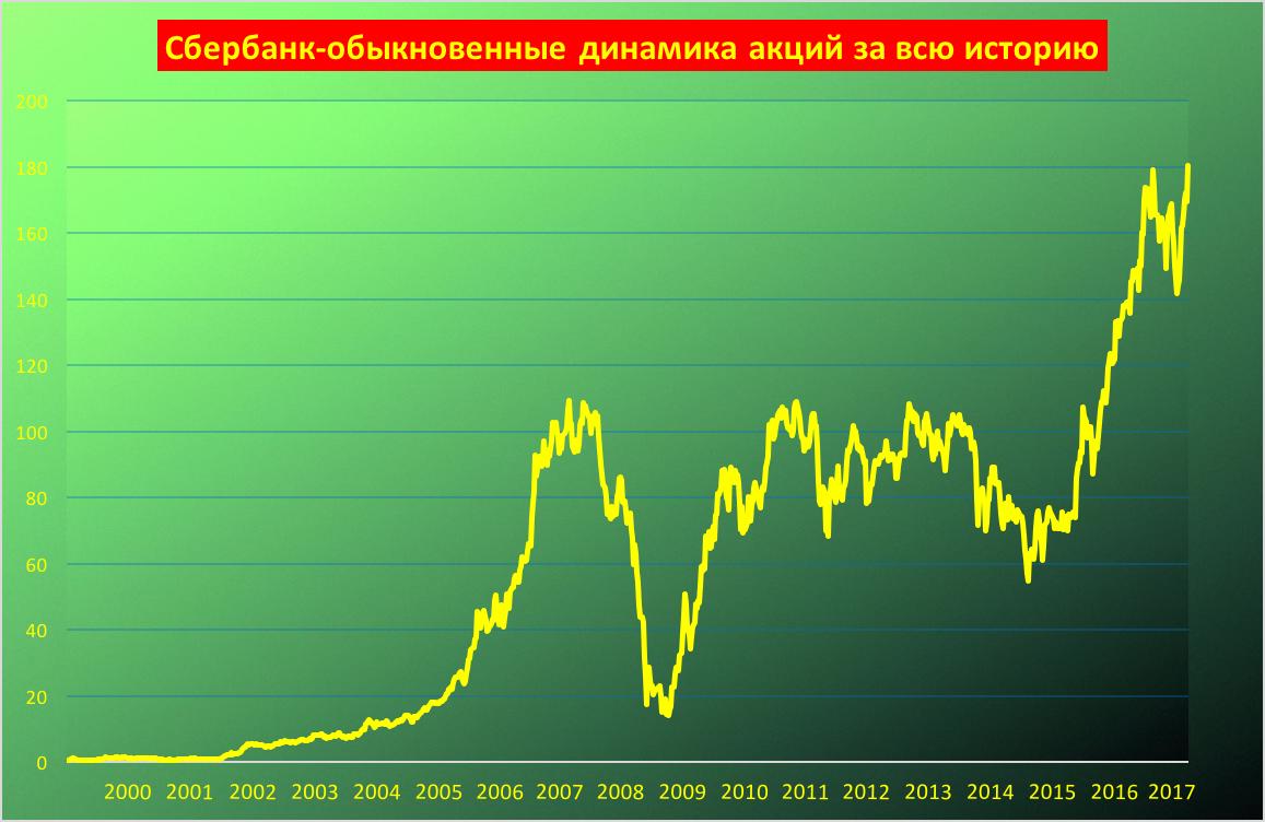 сбербанк график акции